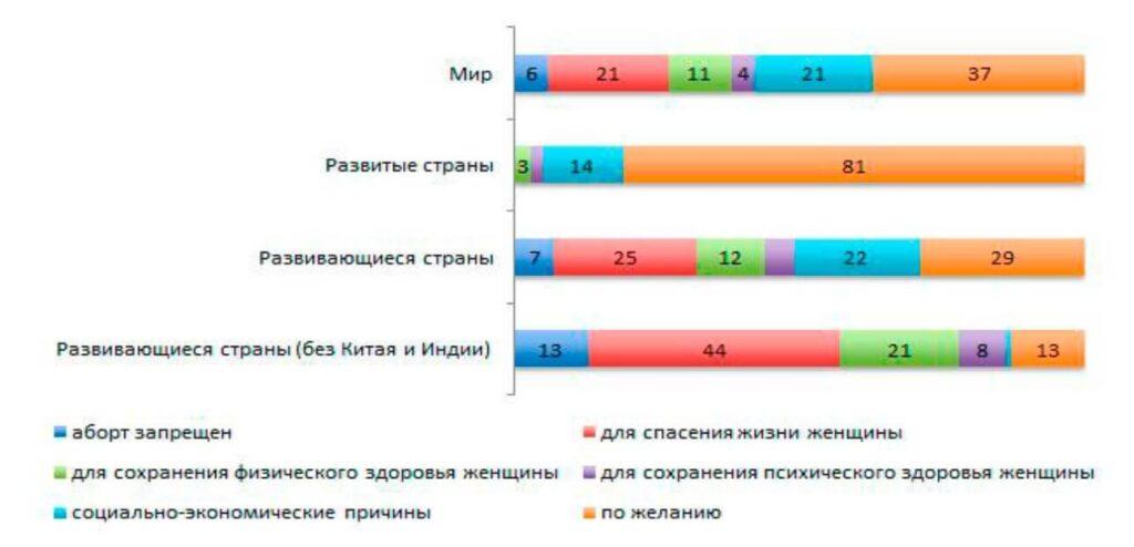 Статистика абортов в странах