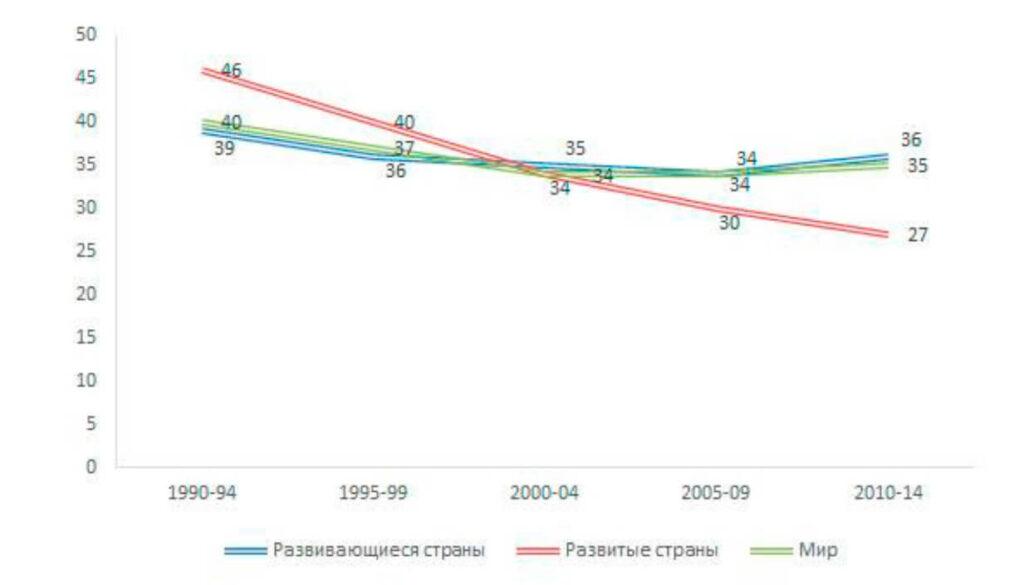Статистика Изменение числа абортов за период