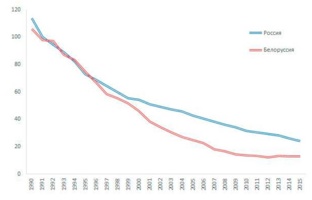 Число зарегистрированных абортов