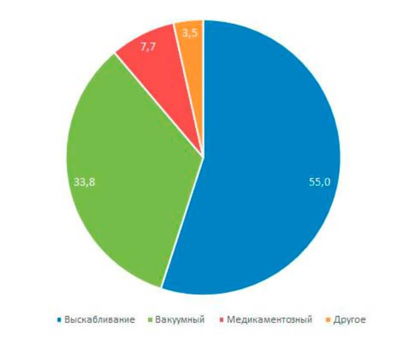 Способы прерывания беременности в России