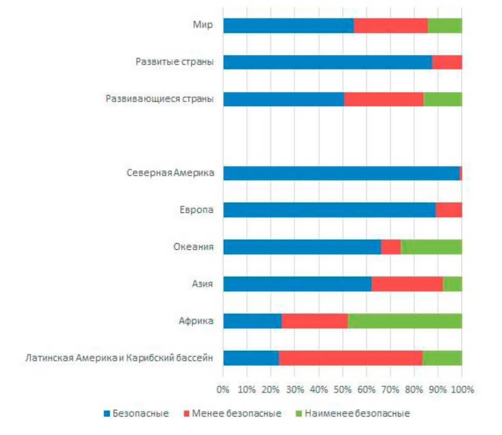 Распределение абортов на категории безопасности по регионам мира