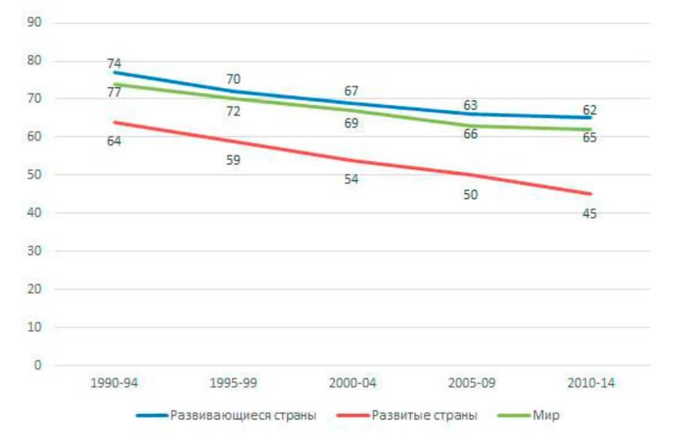 Число незапланированных беременностей в 1990-2014 гг