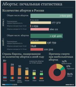 статистика абортов по странам